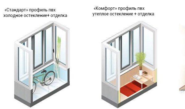 Зачем необходимо остекление балконов и лоджий